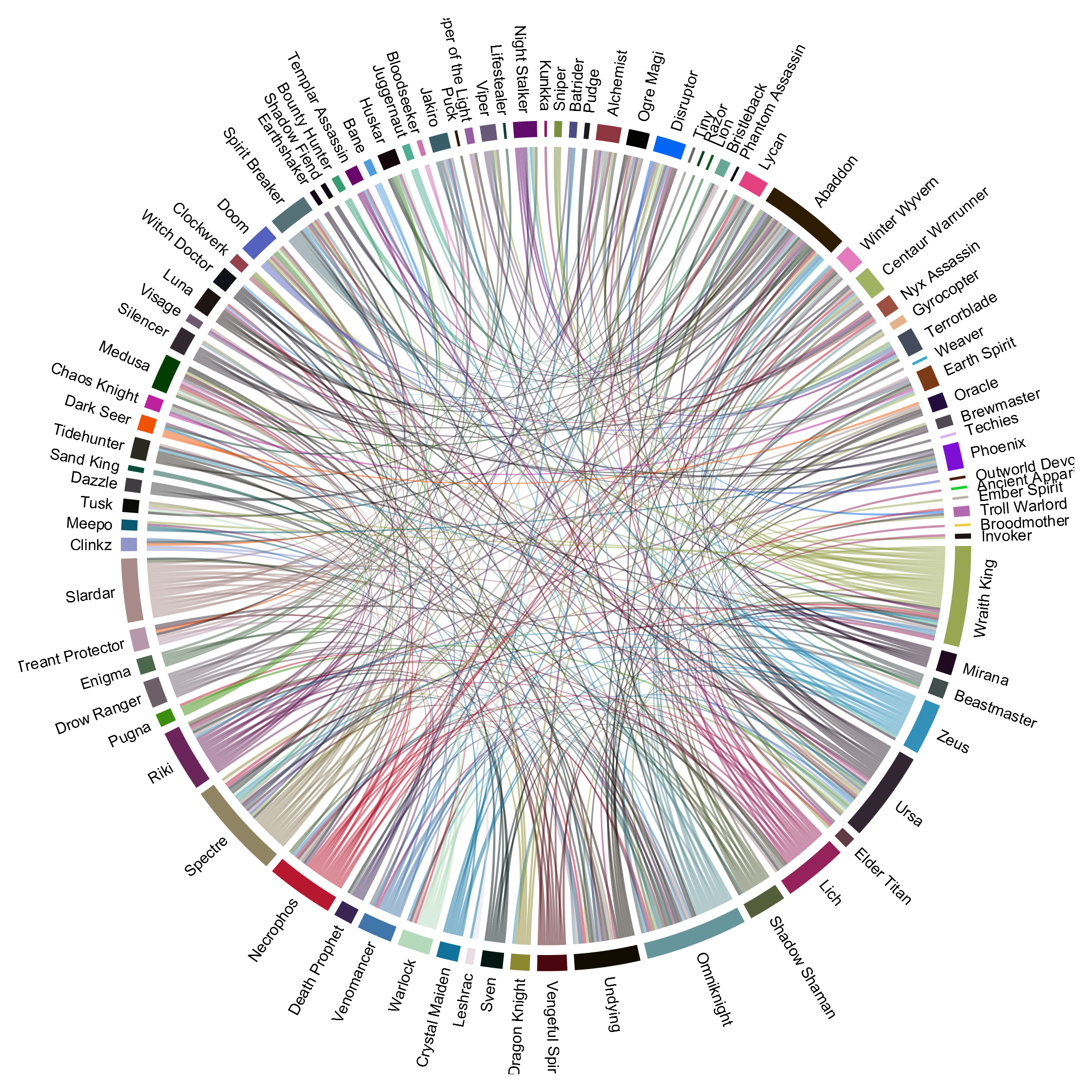 Dota 2 hero analysis adventures in data science chord diagram of 60 win rate hero pairs pooptronica
